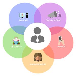 98_Omnichannel-Neuer-Trend-für-Einzelhandel-und-Dienstleister